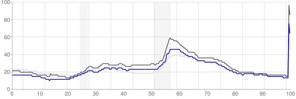 Kalamazoo, Michigan monthly unemployment rate chart